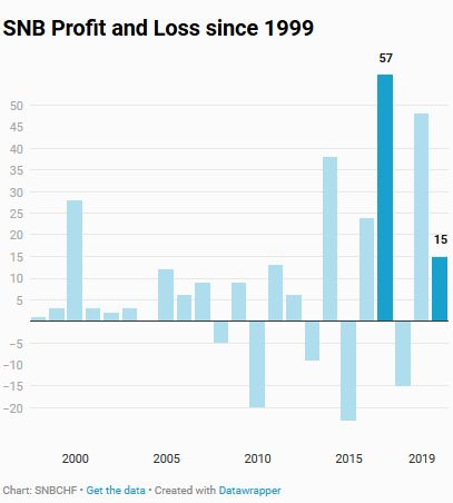 Volatility of SNB Earnings