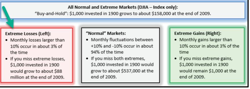 Best and worst market days