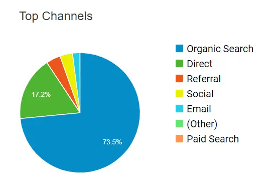 Channels of traffic for the third year of the blog