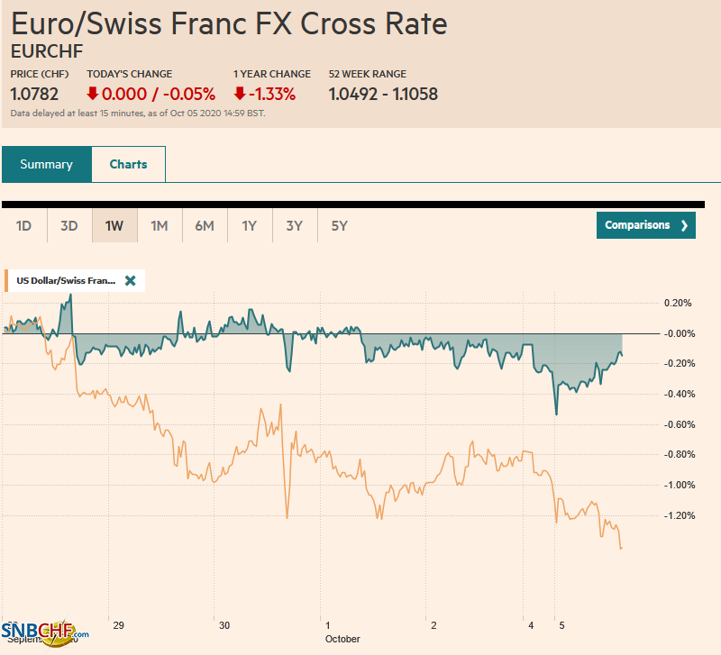 EUR/CHF and USD/CHF, October 05