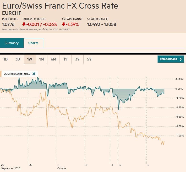 EUR/CHF and USD/CHF, October 06