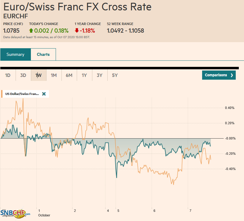 EUR/CHF and USD/CHF, October 07