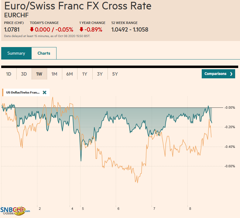 EUR/CHF and USD/CHF, October 08