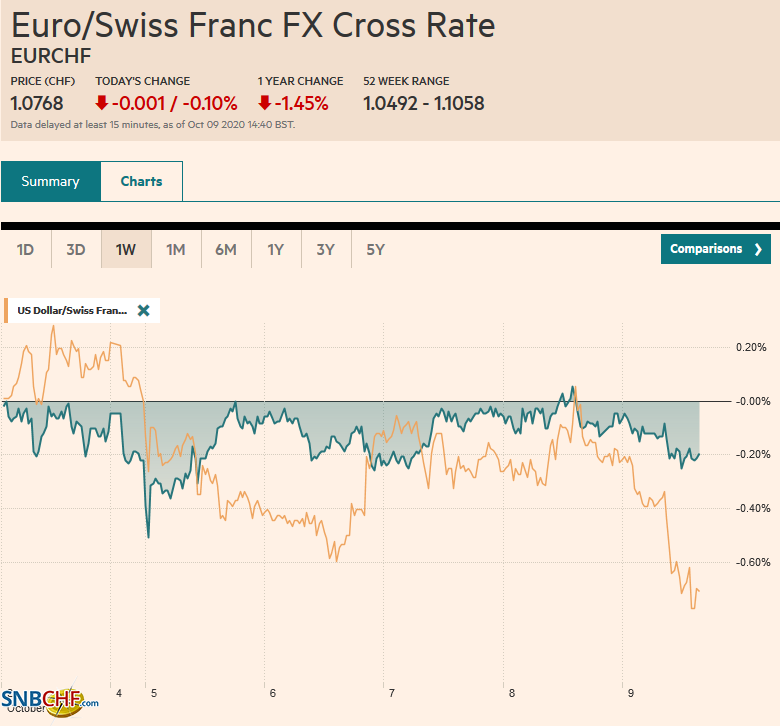 EUR/CHF and USD/CHF, October 09