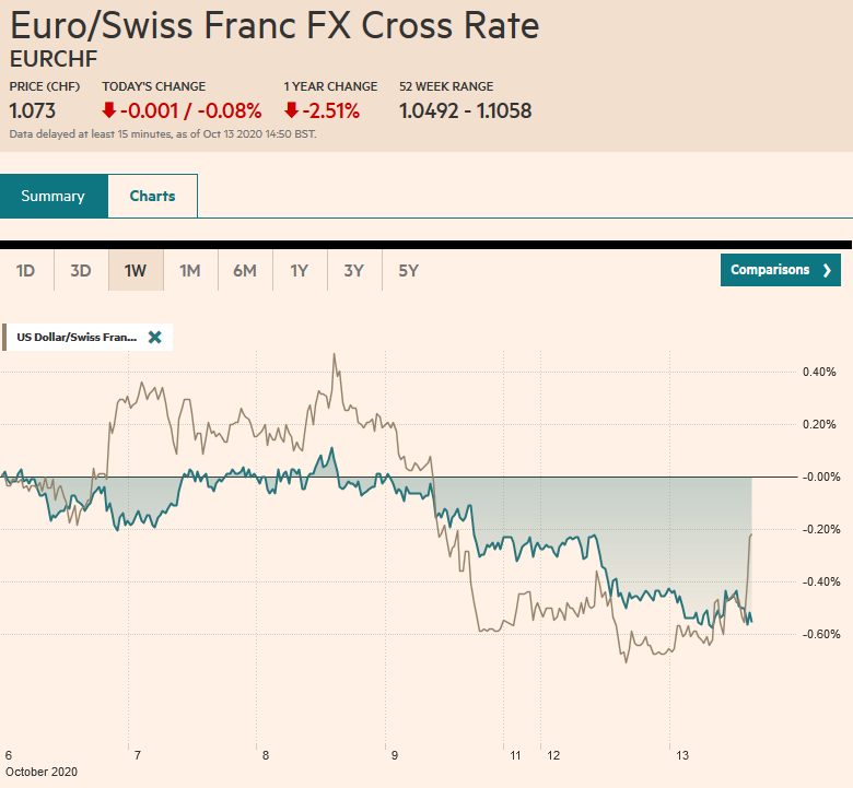 EUR/CHF and USD/CHF, October 13