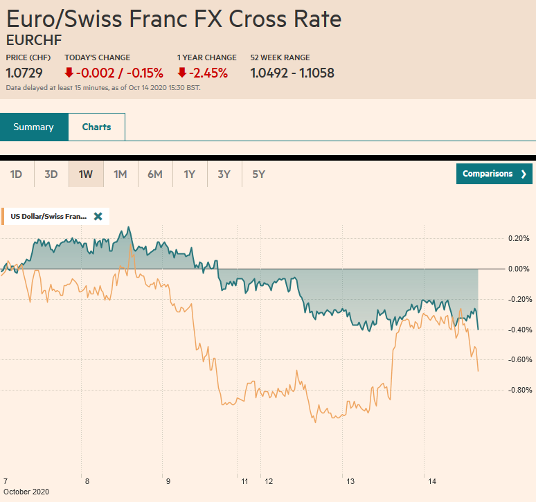 EUR/CHF and USD/CHF, October 14
