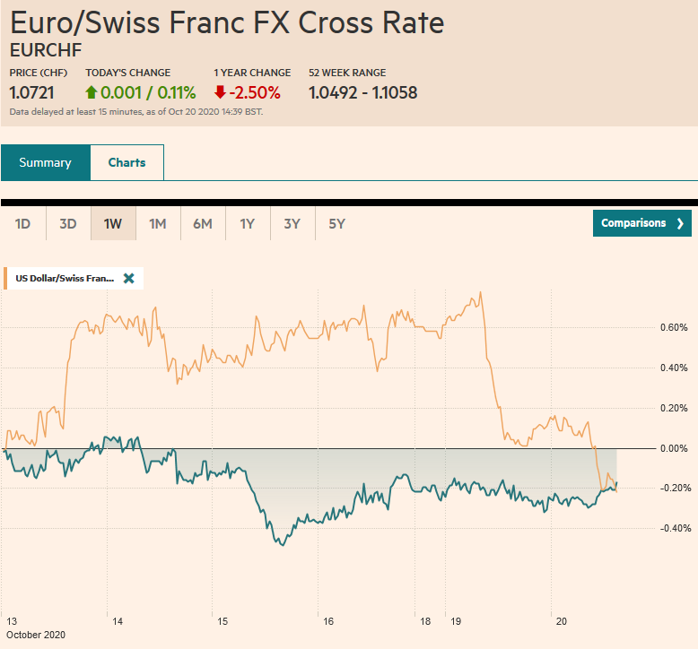 EUR/CHF and USD/CHF, October 20
