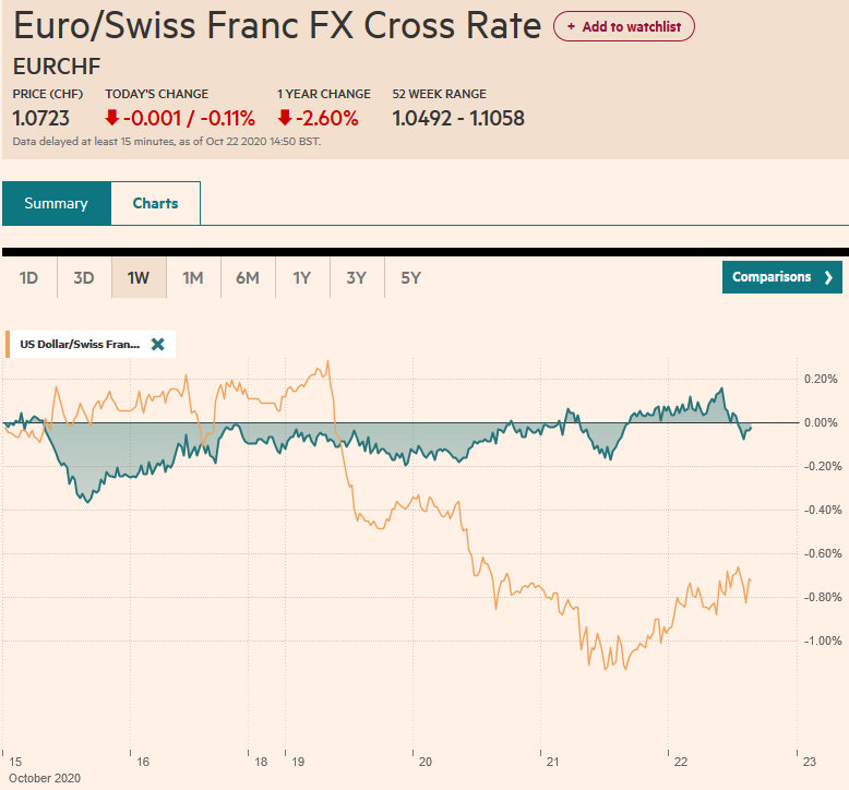EUR/CHF and USD/CHF, October 22