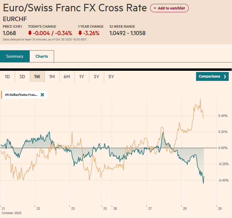 EUR/CHF and USD/CHF, October 28