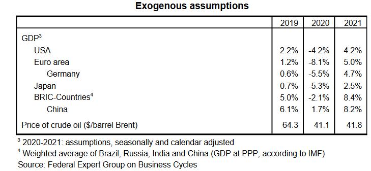 Exogenous assumptions