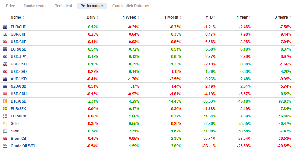 FX Performance, October 20