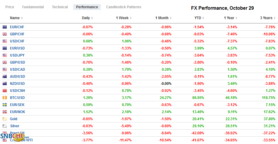 FX Performance, October 29
