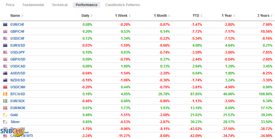 FX Performance, October 30