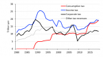 Tax Revenues of Japan's Central Government