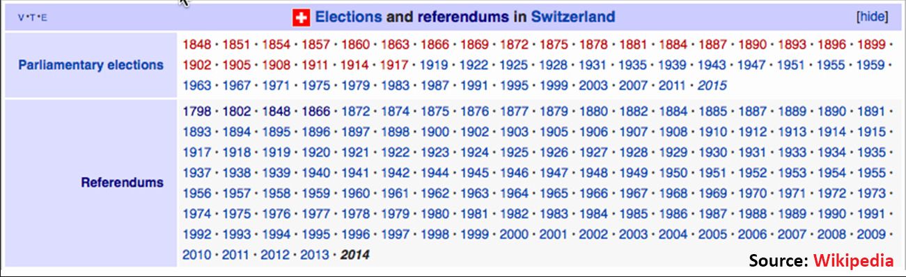 Elections and referendums in Switzerland, 1848-2014