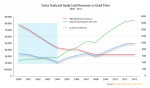 Swiss National Bank Gold Reserves vs Gold Price, 2000-2012