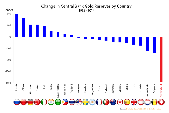 Change in Central Bank Gold Reserves by Country, 1993-2014