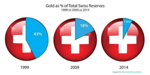 Gola as Percent of Total Swiss Reserves, 1999-2014