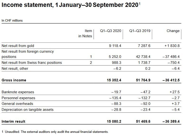 Income statement, 1 January–30 September 2020