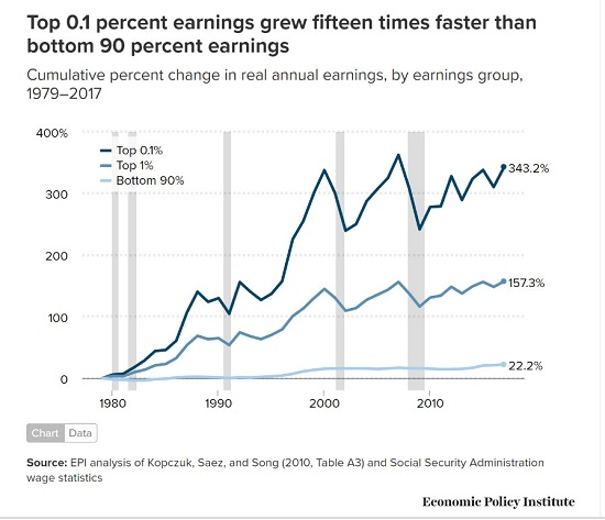Cumulative percent change in real annual earnings, by earnings group, 1979-2017