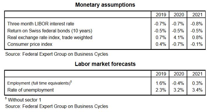 Monetary assumptions, Labor market forecasts