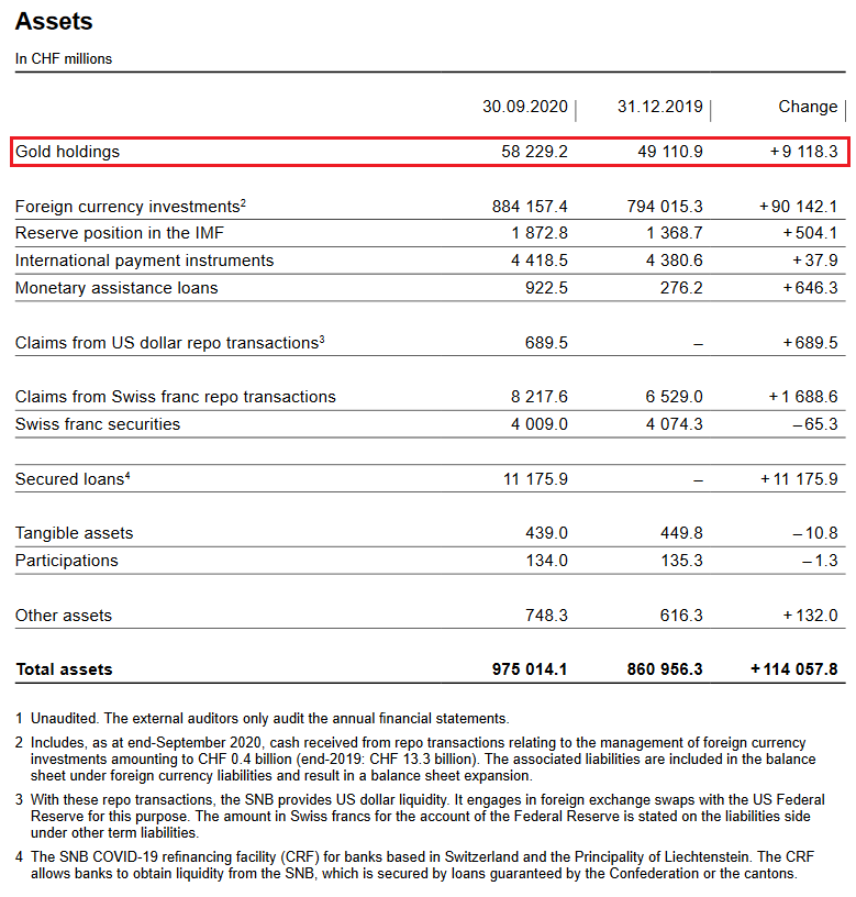 SNB Balance Sheet for Gold Holdings for Q3 2020