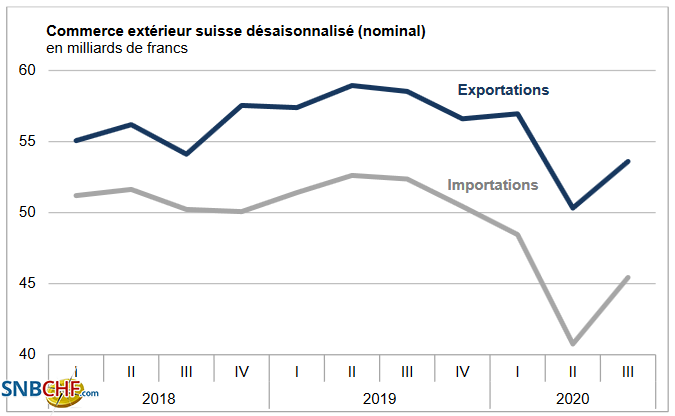 Swiss exports and imports, seasonally adjusted (in bn CHF), Q3 2020