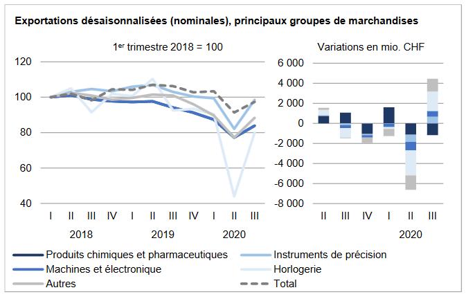 Swiss Exports per Sector Q3 2020 vs. 2019