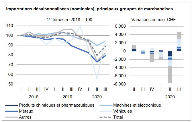 Swiss Imports per Sector Q3 2020 vs. 2019