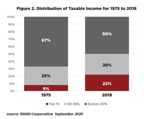 Distribution of Taxable Income for 1975 to 2018