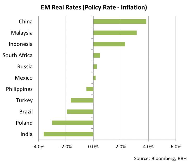 EM Real Rates,