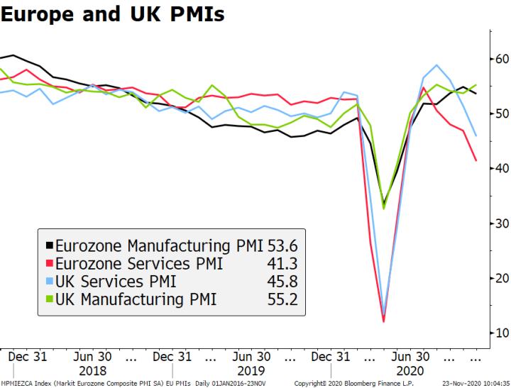 Europe and UK PMIs, 2018-2020