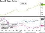 Turkish Asset Prices, 2020
