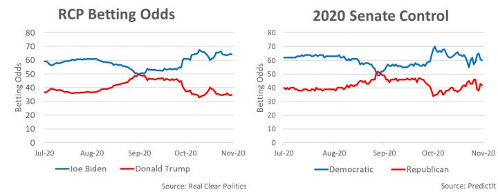 RCP Betting Odds / 2020 Senate Control