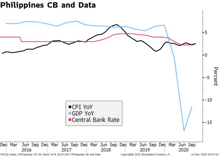 Philippines CB and Data, 2016-2020
