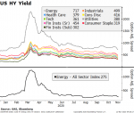 US HY Yield, 2020