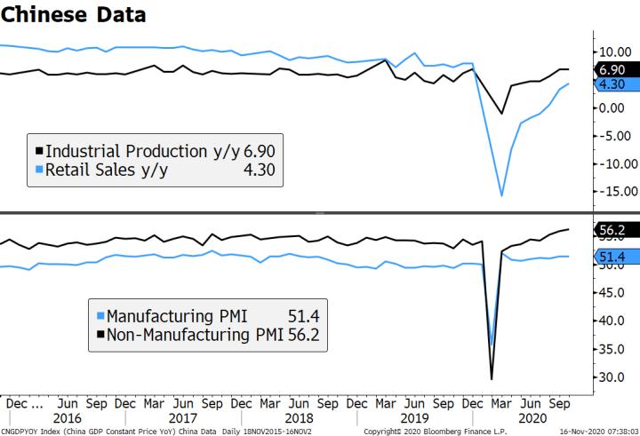 Chinese Data, 2016-2020