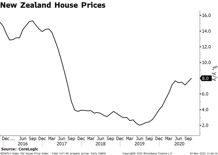 New Zealand House Prices, 2016-2020