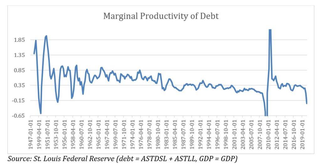 Marginal Productivity of Debt, 1947-2019