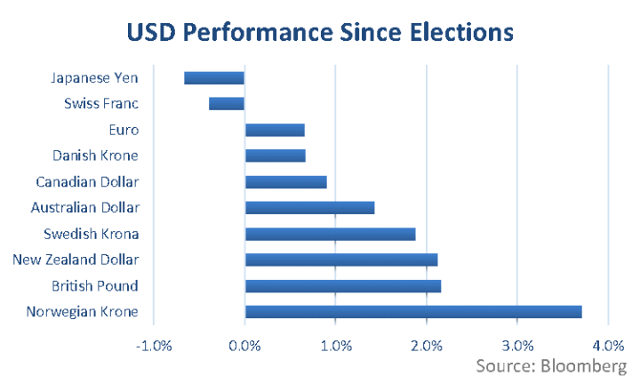 USD Performance Since Elections