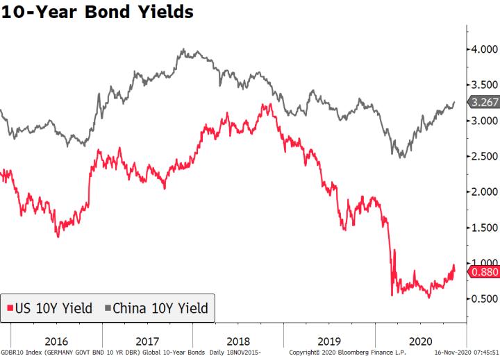 10-Year Bond Yields, 2016-2020