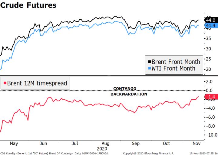 Crude Futures, 2020