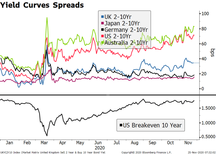 Yield Curves Spreads, 2020