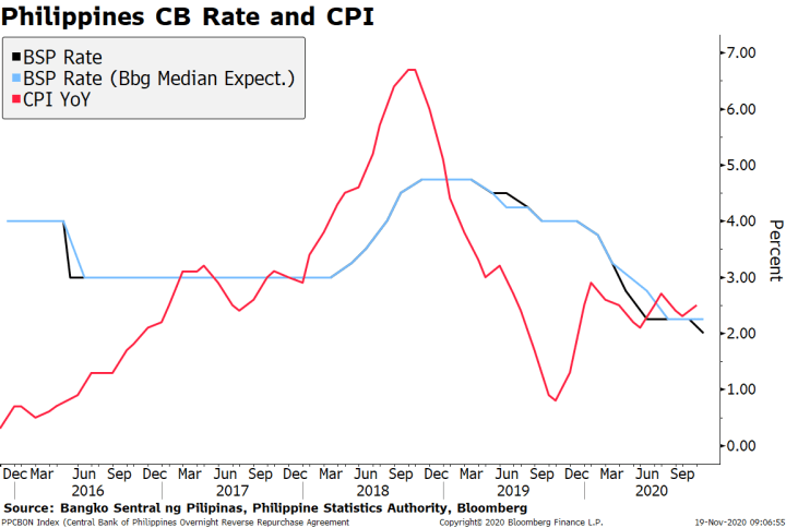 Philippines CB Rate and CPI, 2016-2020