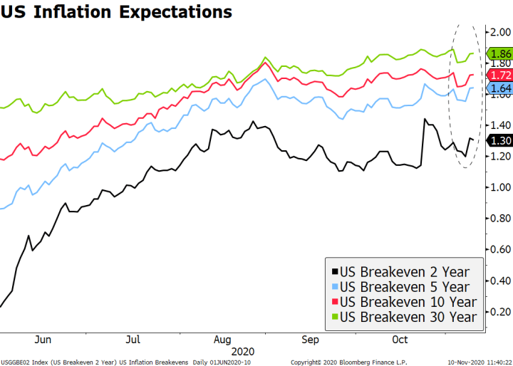 US Inflation Expectations, 2020