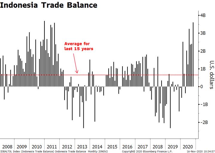 Indonesia Trade Balance, 2008-2020