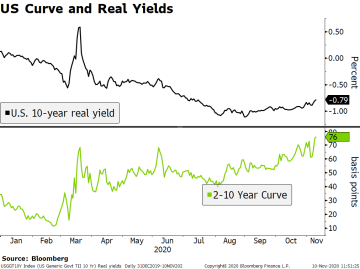 US Curve and Real Yields, 2020