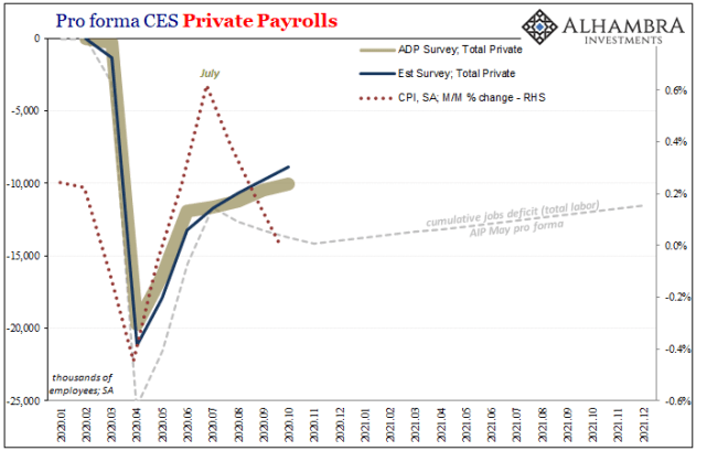 Pro forma CES Private Payrolls, 2020-2021