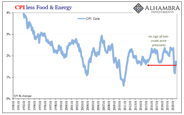CPI less Food & Energy, 1990-2020