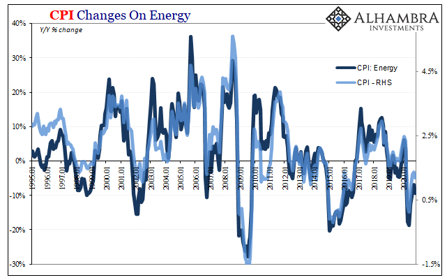 CPI Changes on Energy, 1995-2020